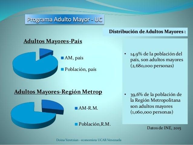 Doina Yeretzian - economista UCAB.Venezuela Adultos Mayores-País AM, país Población, país Adultos Mayores-Región Metrop AM...