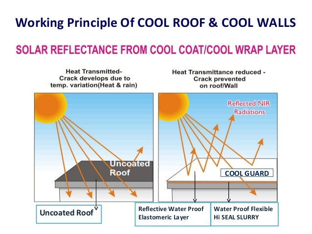 11; 12. Working Principle Of COOL ROOF U0026 COOL WALLS Water Proof ...