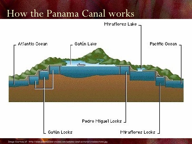 the panama canal its history History of panama including darién, panama and colombia, plans to link oceans, panama canal, panama and the usa, the noriega years.
