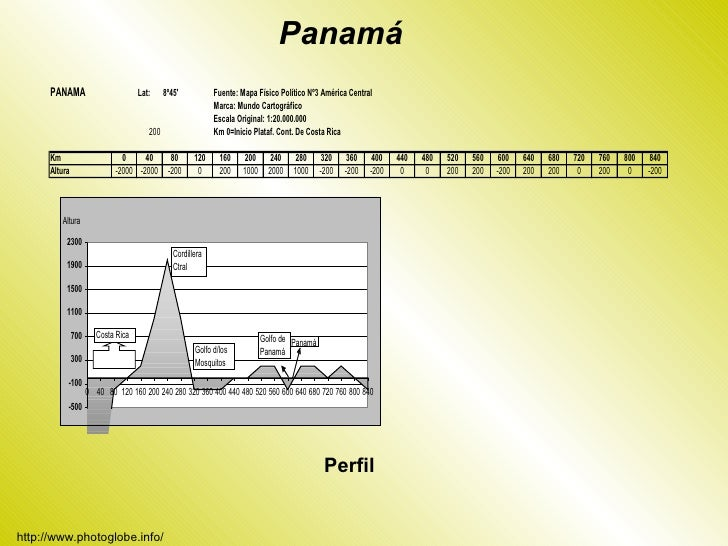 Panamá (Schroder) Slide 3