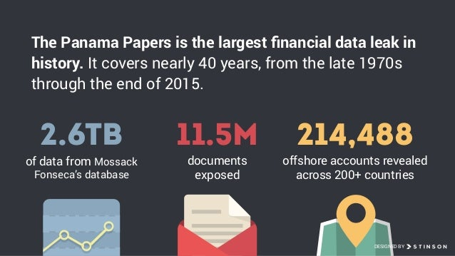 Panama Papers - The Biggest Financial Leak in History