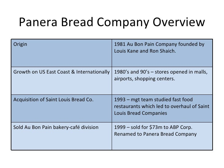 panera bread cast study 2012ff – jack m wilson, distinguished professor robert j manning school of  business industry and competitor analysis panera bread dr jack m wilson.