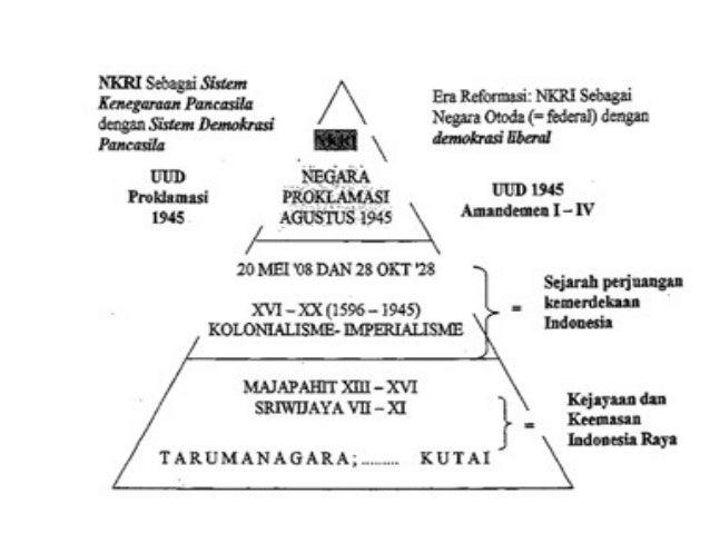 PERJUANGAN BGS INDONESIA  MELAWAN PENJAJAHAN  GOLD, GOSPEL, GLORY  PENJELAJAHAN  SAMUDERA  PORTUGIS BELANDA