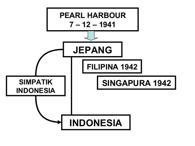 INDONESIA  TIGA A  APRIL 1942  PUTERA  MARET 1943  PETA  OKT 1943  JAWA HOKOKAI  JANUARI 1944