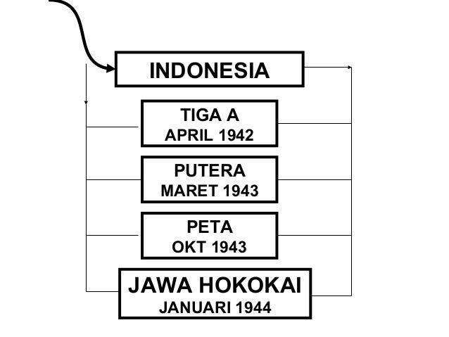 JANJI KEMERDEKAAN  7 SEPT 1944  BPUPKI  29 – 4 – 1945  SIDANG BPUPKI I SIDANG BPUPKI II  RANCANGAN  RUMUSAN DASAR NEG  RAN...