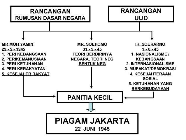 KEKALAHAN JEPANG  THD SEKUTU  INDONESIA  MERDEKA  GOL MUDA GOL TUA  KEMERDEKAAN  LEPAS DARI JEPANG  KEMERDEKAAN  MENUNGGU ...