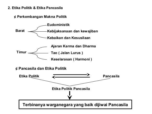 Nilai Etik dalam Pancasila  Hidup Manusia  Perlu Nilai  (Pegangan)  Etika  Hidup Manusia  Indonesia  Perlu Nilai Ke-Indone...
