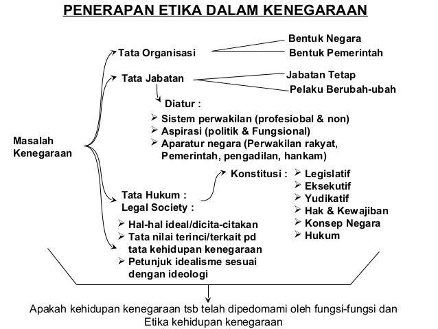 Etika Kehidupan Berbangsa  Pluralisme  Bahasa Suku Budaya Ras Agama dll  Kekayaan Potensi Konflik  Harus ada  Kesadaran ke...