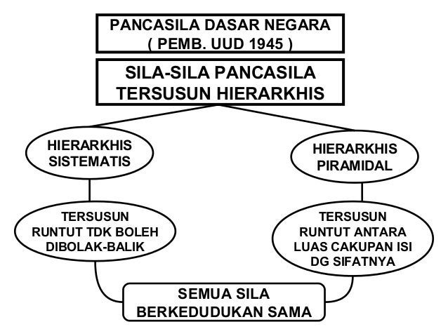 PANCASILA NILAI DASAR KEHIDUPAN  BERBANGSA DAN BERNEGARA  PANCASILA  SUBSTANSINYA  NILAI ABSTRAK  BENTUK FORMAL  PANDANGAN...