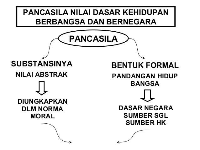 DASAR KEHIDUPAN  BERBGS – BERNEG  INDONESIA  MENJUNJUNG TINGGI NILAI  • KETUHANAN YME  • KEMANUSIAAN  • PERSATUAN  • KERAK...