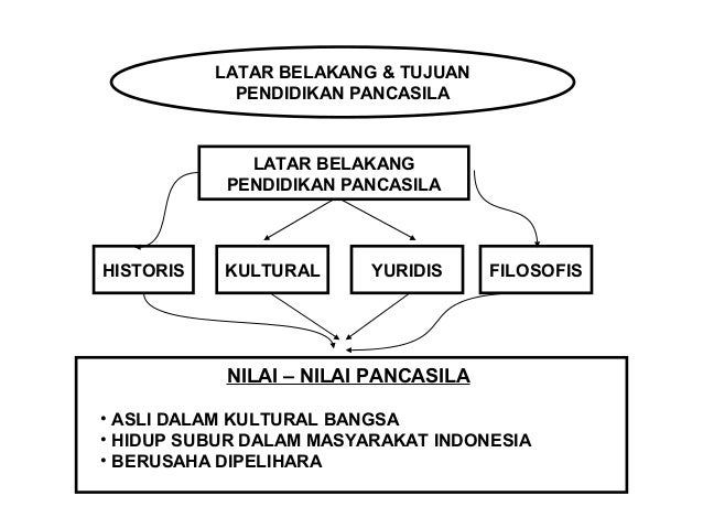 LATAR BELAKANG & TUJUAN  PENDIDIKAN PANCASILA  LATAR BELAKANG  PENDIDIKAN PANCASILA  HISTORIS KULTURAL YURIDIS FILOSOFIS  ...