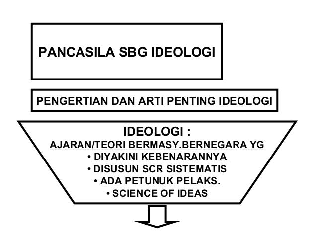 UNSUR-UNSUR IDEOLOGI  • KEYAKINAN  • MITOS  • LOYALITAS  BERSIFAT  FUNDAMENTAL  AKTUAL  PENTINGNYA  KAJIAN  IDEOLOGI  MENE...
