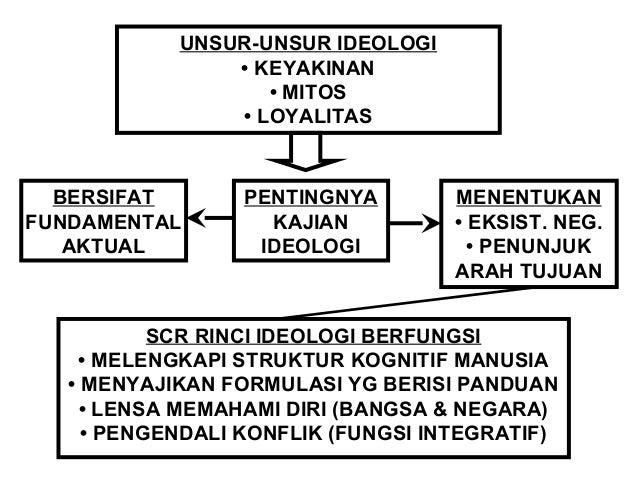 PANCASILA SBG IDEOLOGI TERBUKA  IDEOLOGI  TERTUTUP TERBUKA  • MANDEG-BEKU  • KONSERVATIF  • TDK MAMPU  BERINTERAKSI  DG TU...