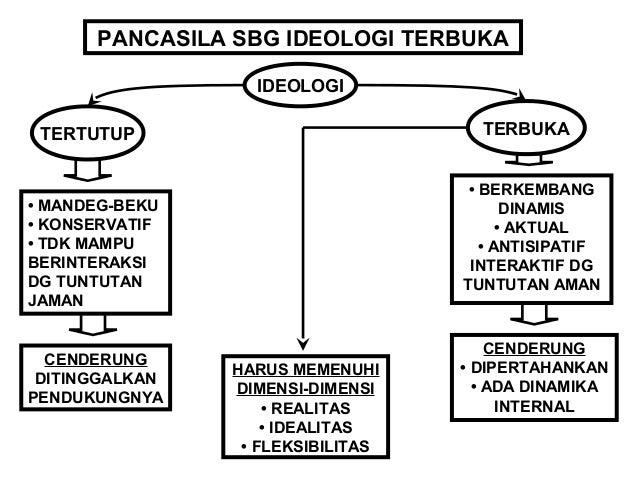 HARUS MEMENUHI  DIMENSI-DIMENSI  • DIANGKAT DR  NILAI ASLI BGS  • OLEH BGS IND  SENDIRI  • NAMPAK DLM  FAKTA HISTORIS  TER...