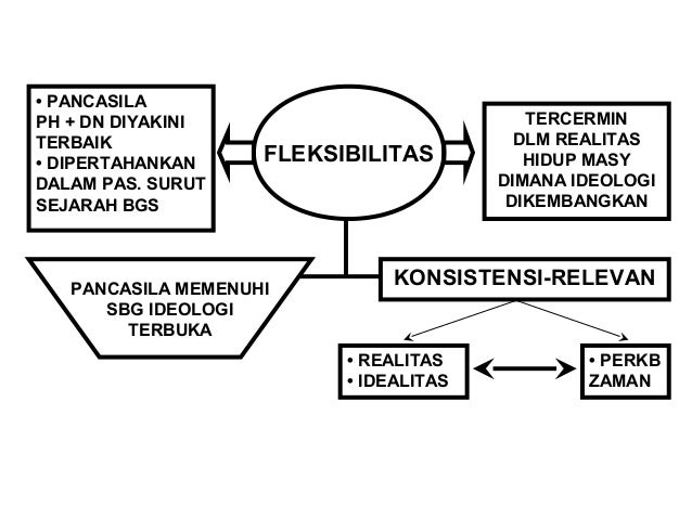 PANCASILA DLM PRESPEKTIF  PERBANDINGAN IDEOLOGI  IDEOLOGI - IDEOLOGI BESAR  IDEOLOGI  AGAMA  IDEOLOGI  LIBERALIS  IDEOLOGI...