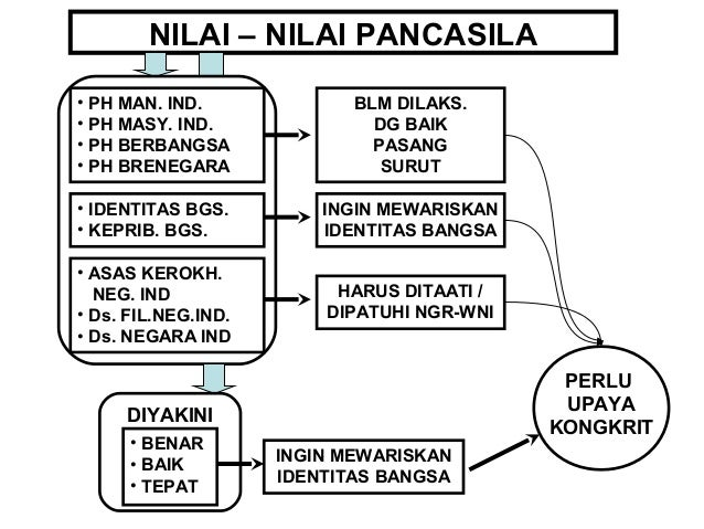 NILAI – NILAI PANCASILA  • PH MAN. IND.  • PH MASY. IND.  • PH BERBANGSA  • PH BRENEGARA  • IDENTITAS BGS.  • KEPRIB. BGS....