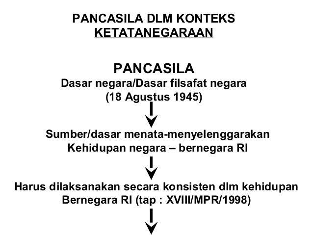 Sumber hukum dasar nasional  ( tap : III / MPR / 2000 )  Dituangkan – tergambarkan dlm tata hukum Indonesia  UUD 1945  TAP...