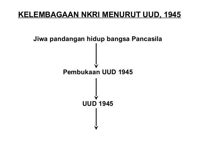 Badan Legislatif  DPR  DPD  Pres.  Wapres  Wantim  Menteri  TNI-Polri  Badan Yudikatif  BI BPK M.A  Komisi  Yudisial  MK  ...