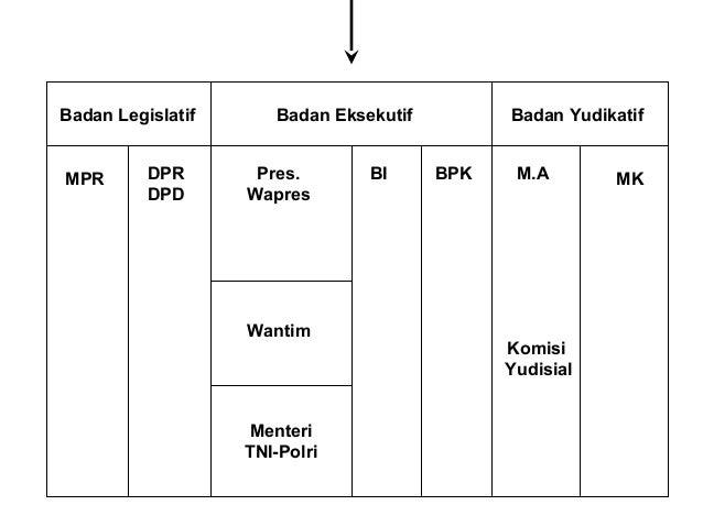 Lambang-lambang Kedaulatan NKRI  Lambang Kesatuan Indonesia  • Bendera Negara Indonesia : Sang Merah Putih  (ps. 35)  • Ba...