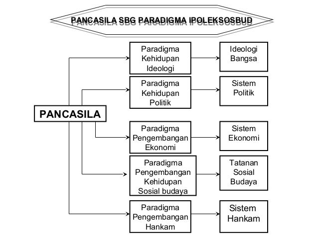 PANCASILA Aktualisasi  Ideologi  Pancasila  Prinsip Pengarah  Dlm pencapaian  Gagasan dasar  Tentang masy. Yg  Dicita-cita...