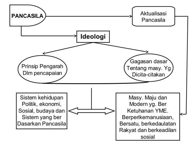 PANCASILA  Aktualisasi Pancasila  Dlm Demokrasi  Hukum & HAM  DEMOKRASI  Kedaulatan  Rakyat  Perlindungan  HAM  Supremasi ...