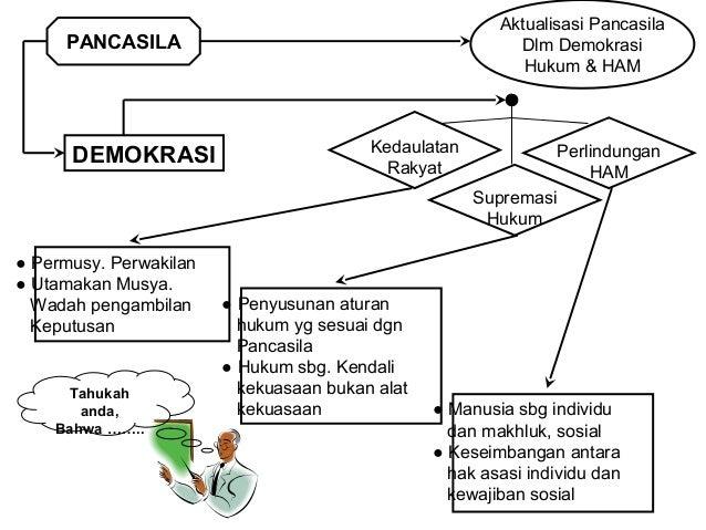 PANCASILA  Aktualisasi  Pancasila  EKONOMI  Pelaku  Ekonomi  Penguasaan  Faktor-faktor  Produksi  Arah  Kebijakan  ekonomi...