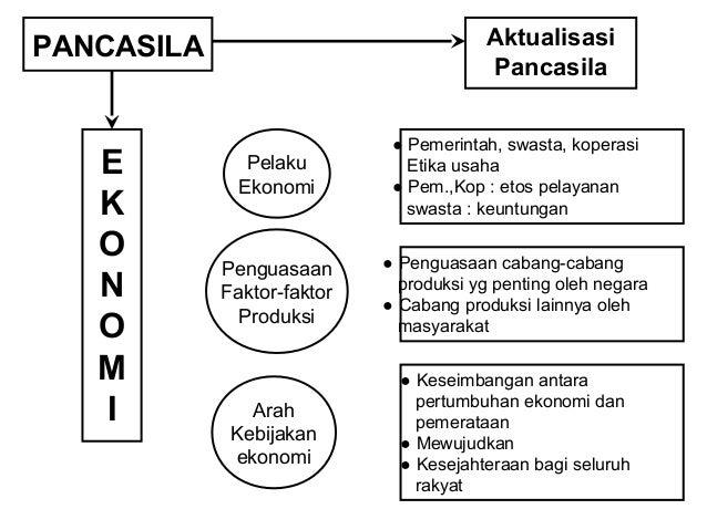 PANCASILA  UUD. 45  Sila 1  Ps. 29  Ayat 1  Sila 2  Ps. 29  Ayat 2  Kemerdekaan  Beragama  Kepercayaan  Bangsa Indonesia  ...