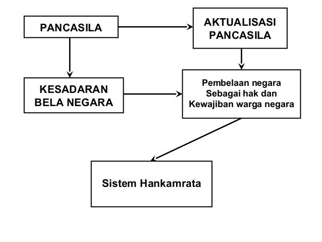 Materi Pancasila