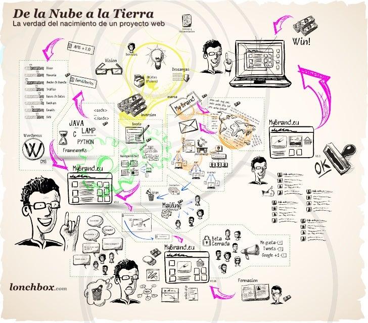 De la Nube a la TierraLa verdad del nacimiento de un proyecto web                                                         ...