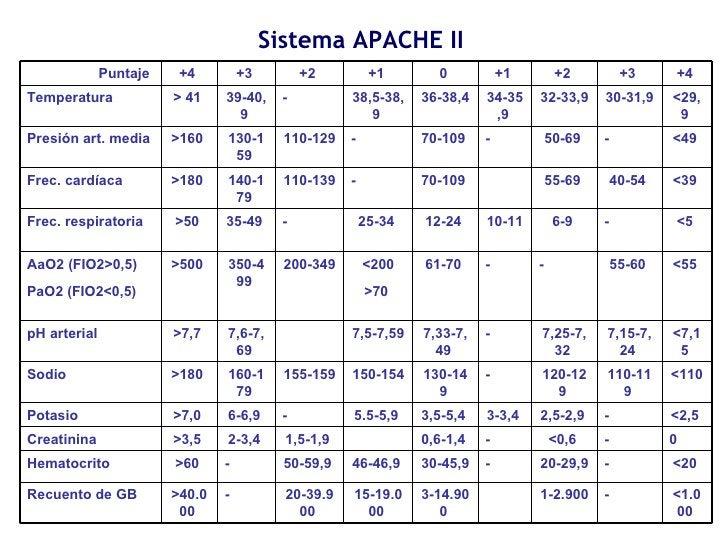 Sistema APACHE II <1.000  - 1-2.900   3-14.900  15-19.000  20-39.900  - >40.000  Recuento de GB  <20  - 20-29,9  - 30-45,...