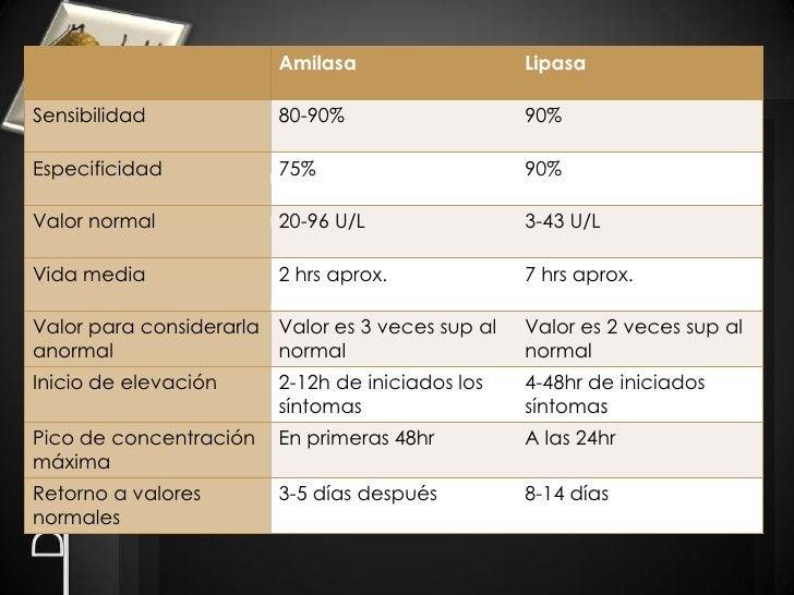 Diagnóstico<br />Examen Histopalogico del Páncreas<br />Examenes de Laboratorio<br />- Amilasa<br />- Lipasa<br />