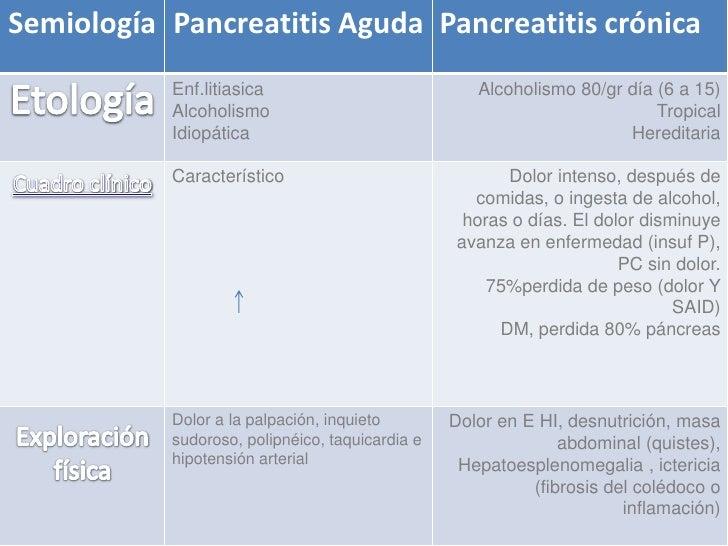 Pancreatitis aguda y cronica arturo zepeda