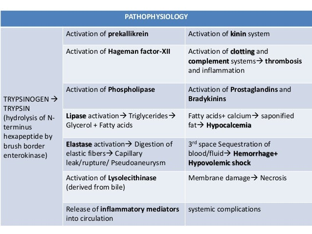 etiology of pancreatitis Pancreatitis comprehensive overview covers symptoms, causes, treatment of this potentially serious digestive system disorder.