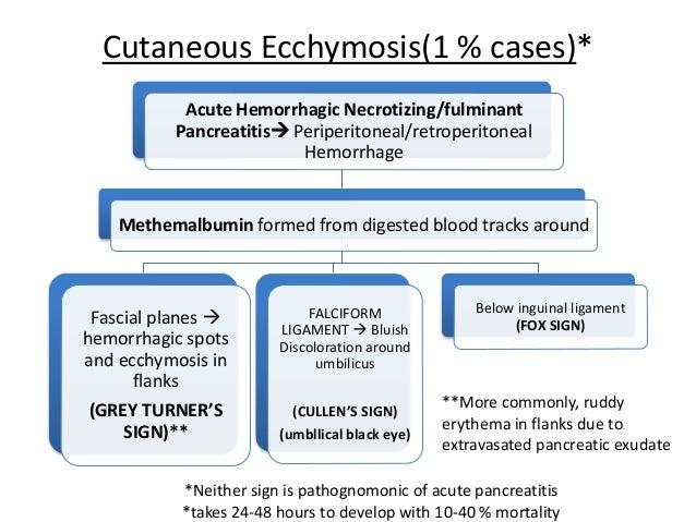 Pancreatitis case study answers