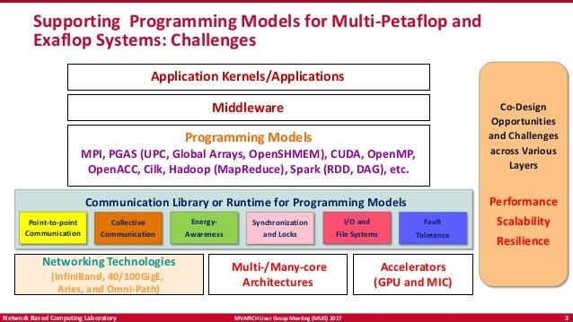 Openshmem Application Programming Interface