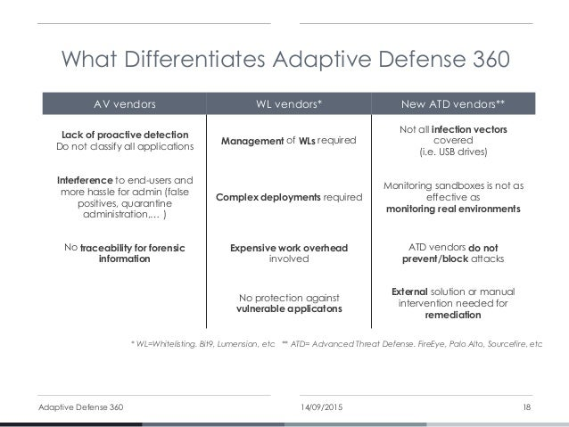 Panda Security Adaptive Defense 360
