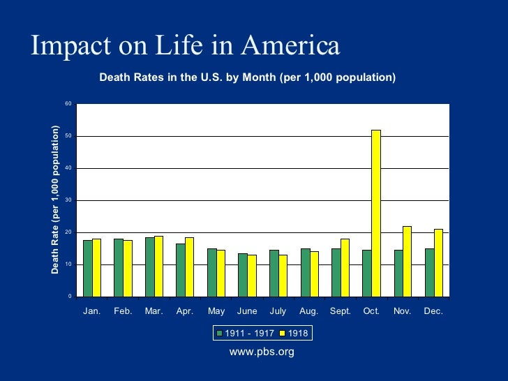 Impact on Life in America www.pbs.org