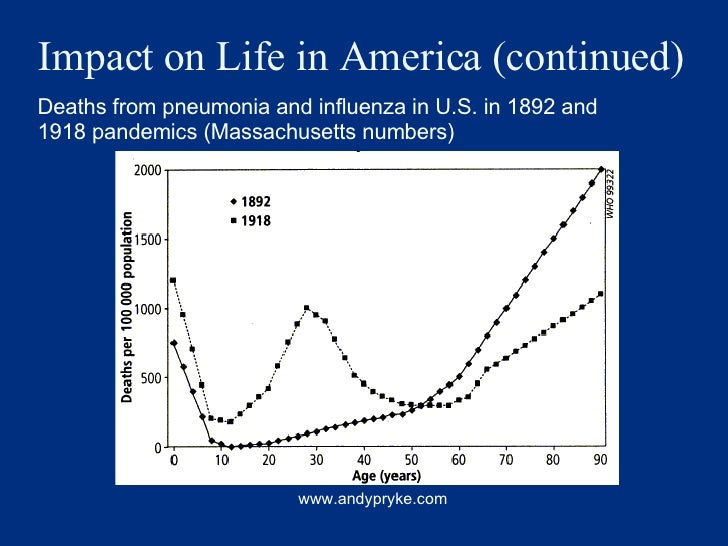 Impact on Life in America (continued) www.andypryke.com Deaths from pneumonia and influenza in U.S. in 1892 and 1918 pande...