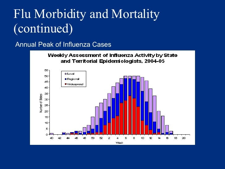Flu Morbidity and Mortality (continued) Annual Peak of Influenza Cases