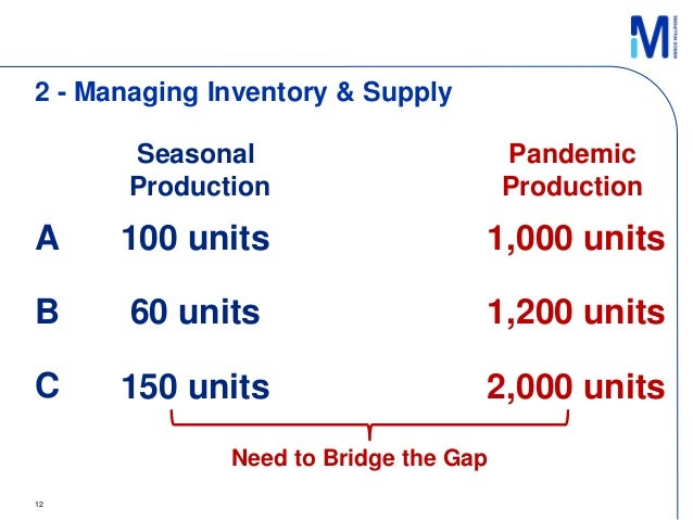 issues and opportunities for suppliers Supplier/partner relationship management - it is important to create, understand and follow mutually agreed upon standards to better understand current performance and opportunities for improvement having two different methods for measuring and communicating performance and results wastes time and effort.