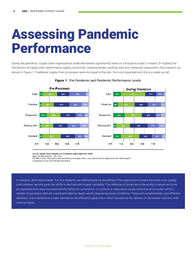 Supply Chain Progress in the Pandemic