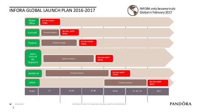 INFORA ROADSHOW TEAM 22-09-2017 INTRODUCTION TO PANDORA GLOBAL DIGITAL WORKSPACE37