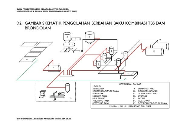 Panduan pembangunan pabrik kelapa sawit mini ccuart Gallery