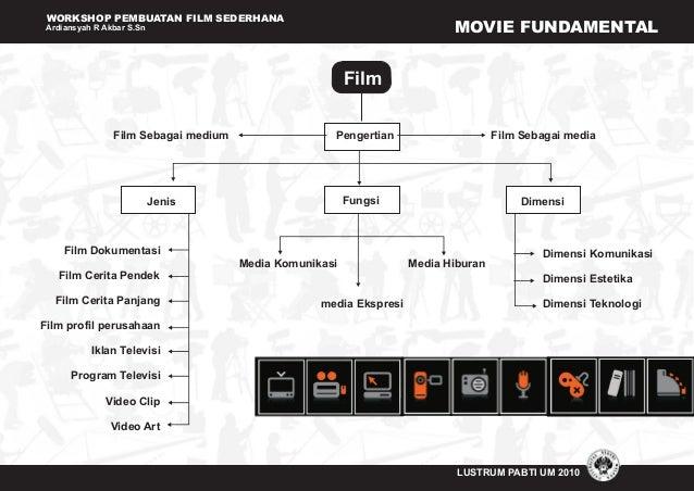 WORKSHOP PEMBUATAN FILM SEDERHANA Ardiansyah R Akbar S.Sn LUSTRUM PABTI UM 2010 MOVIE FUNDAMENTAL Jenis Fungsi Dimensi Fil...
