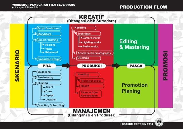 WORKSHOP PEMBUATAN FILM SEDERHANA Ardiansyah R Akbar S.Sn LUSTRUM PABTI UM 2010 PRODUCTION FLOW (Ditangani oleh Sutradara)...