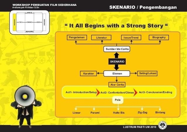 WORKSHOP PEMBUATAN FILM SEDERHANA Ardiansyah R Akbar S.Sn LUSTRUM PABTI UM 2010 SKENARIO / Pengembangan (Ditangani oleh Su...