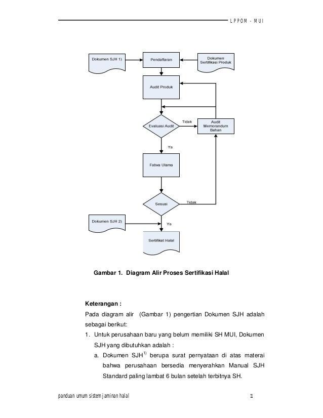 Panduan umum sistem jaminan halal lppom mui 12 lppom mui gambar 1 diagram alir ccuart Gallery