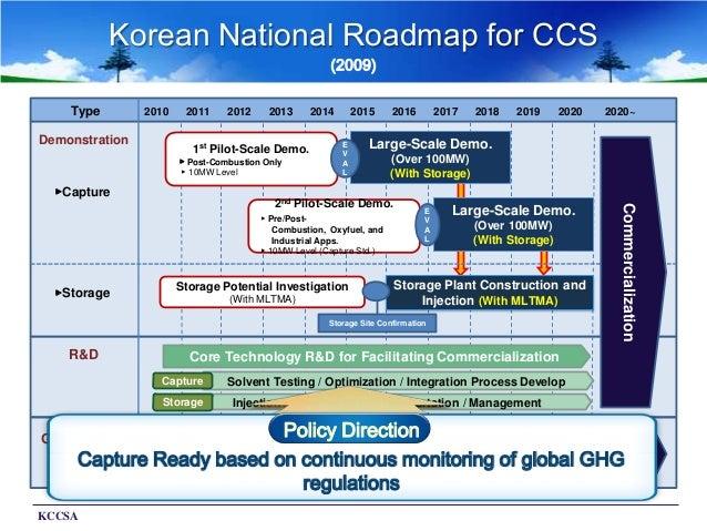 Panel 2 ccs in the asian century professor chonghun han for Commercialization roadmap