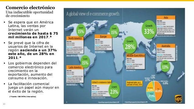 Comercio electrónico Una indiscutible oportunidad de crecimiento  Se espera que en América Latina, las ventas por Interne...