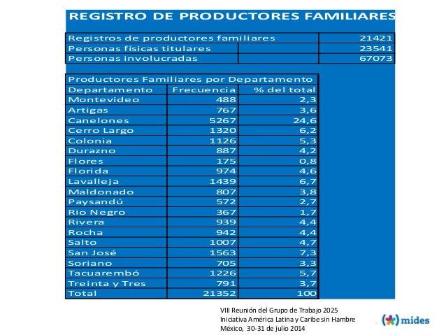 REGISTRO DE PRODUCTORES FAMILIARES Registros de productores familiares 21421 Personas físicas titulares 23541 Personas inv...